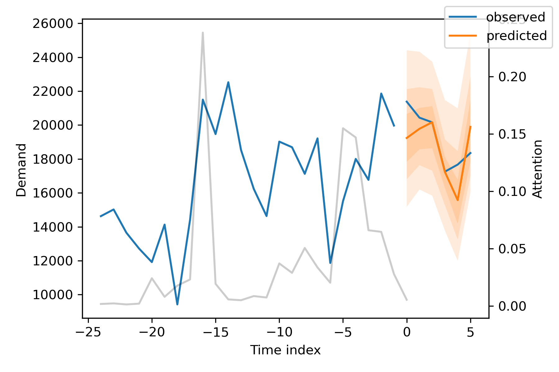 Introducing PyTorch Forecasting