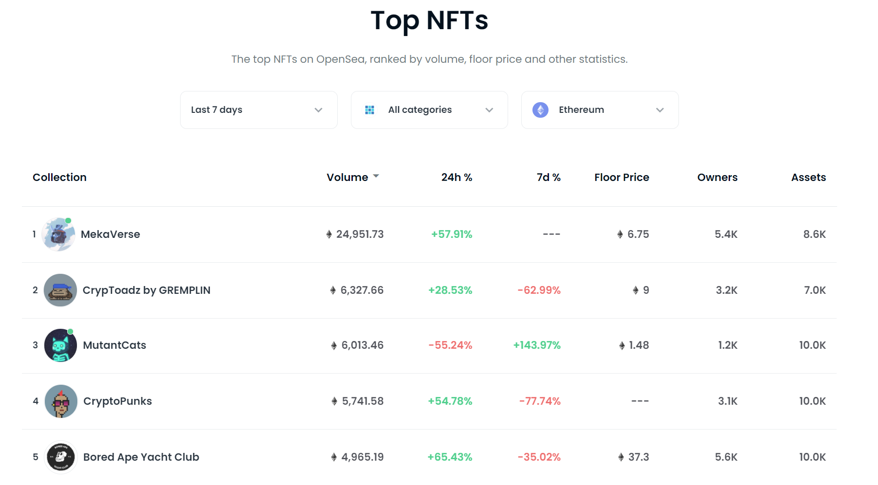 Are NFT Investment Opportunities Lurking in the OpenSea Stats / Rankings Page?