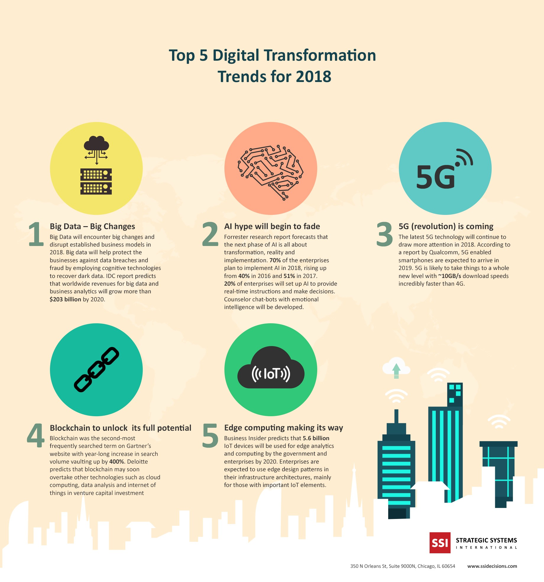 top 5 digital transformation trends for 2018 infographic