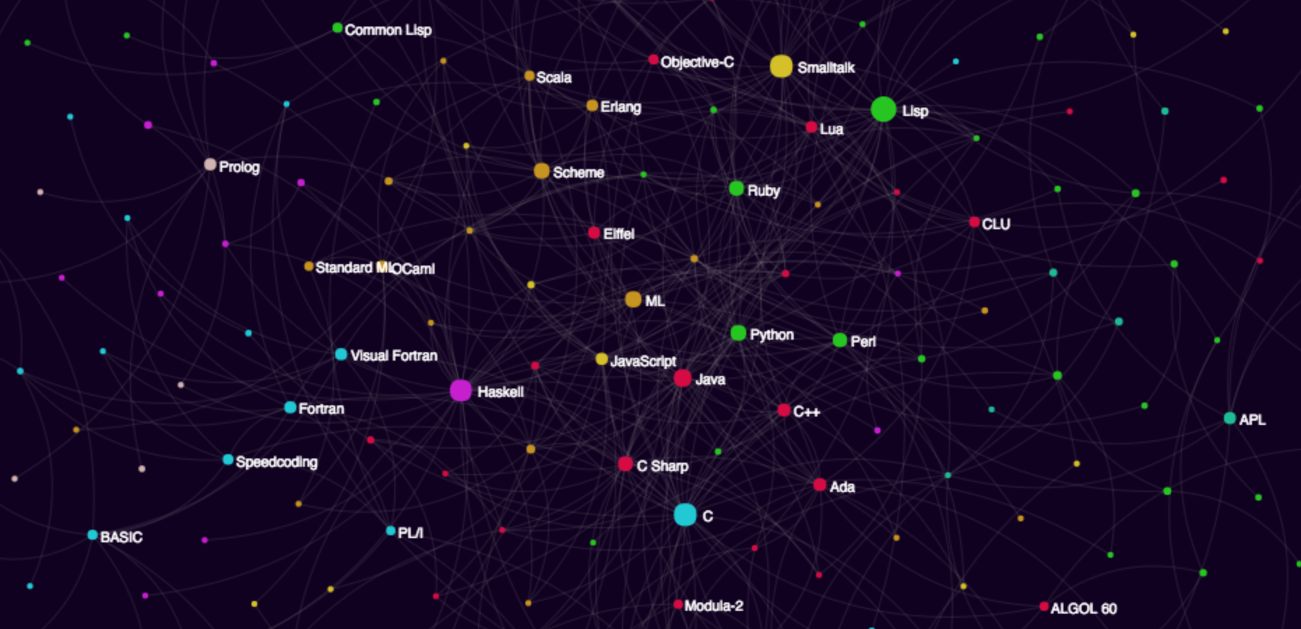How to visualize the programming language influence graph baditri Gallery