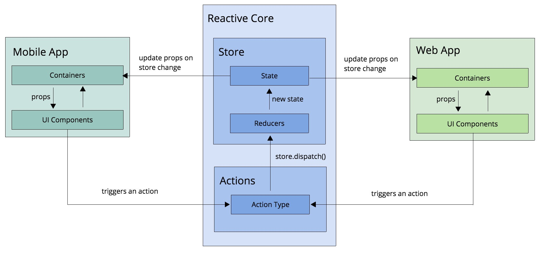 Architecture of mobile software applications - Architecture Of Mobile Software Applications 28