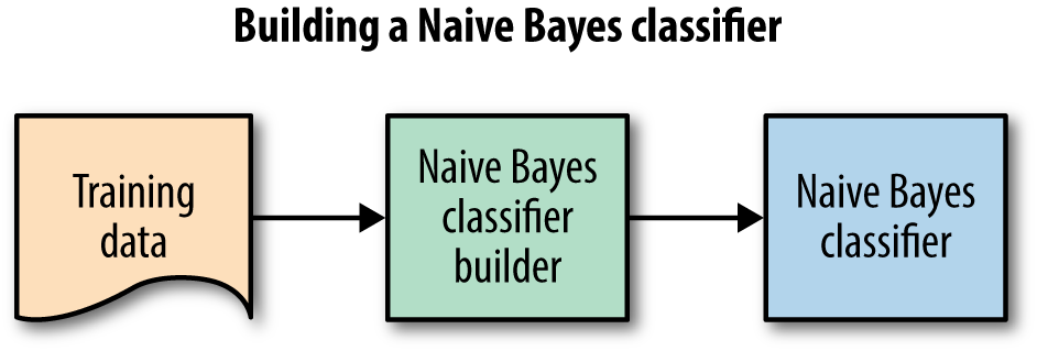 Applying Gaussian Naïve Bayes Classifier in Python: Part One
