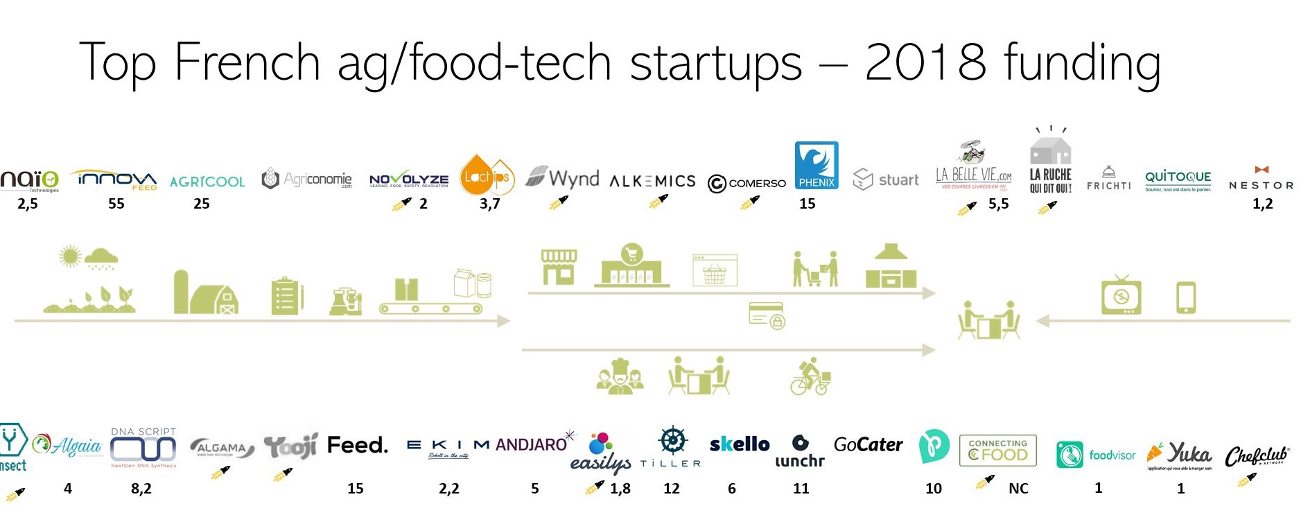 From what we could gather as information, 43 french foodtech and agtech  startups have raised more than 1M € (and certainly more, if we count the  unofficial ... 181cbfe82f