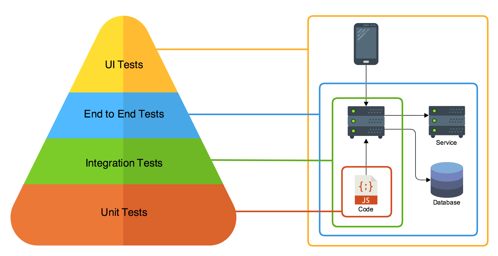 Microservice testing introduction nathan peck medium for a distributed system with a client and backend the tests can be organized into the following layers pooptronica Choice Image