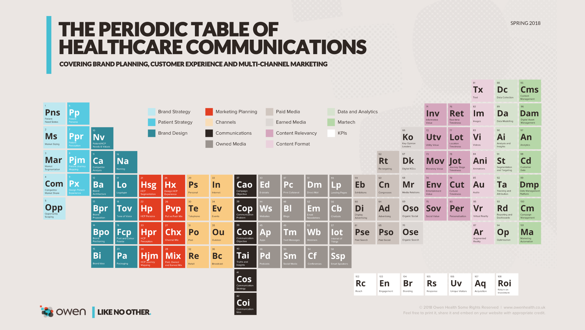 The periodic table of healthcare communications owen blog urtaz Gallery