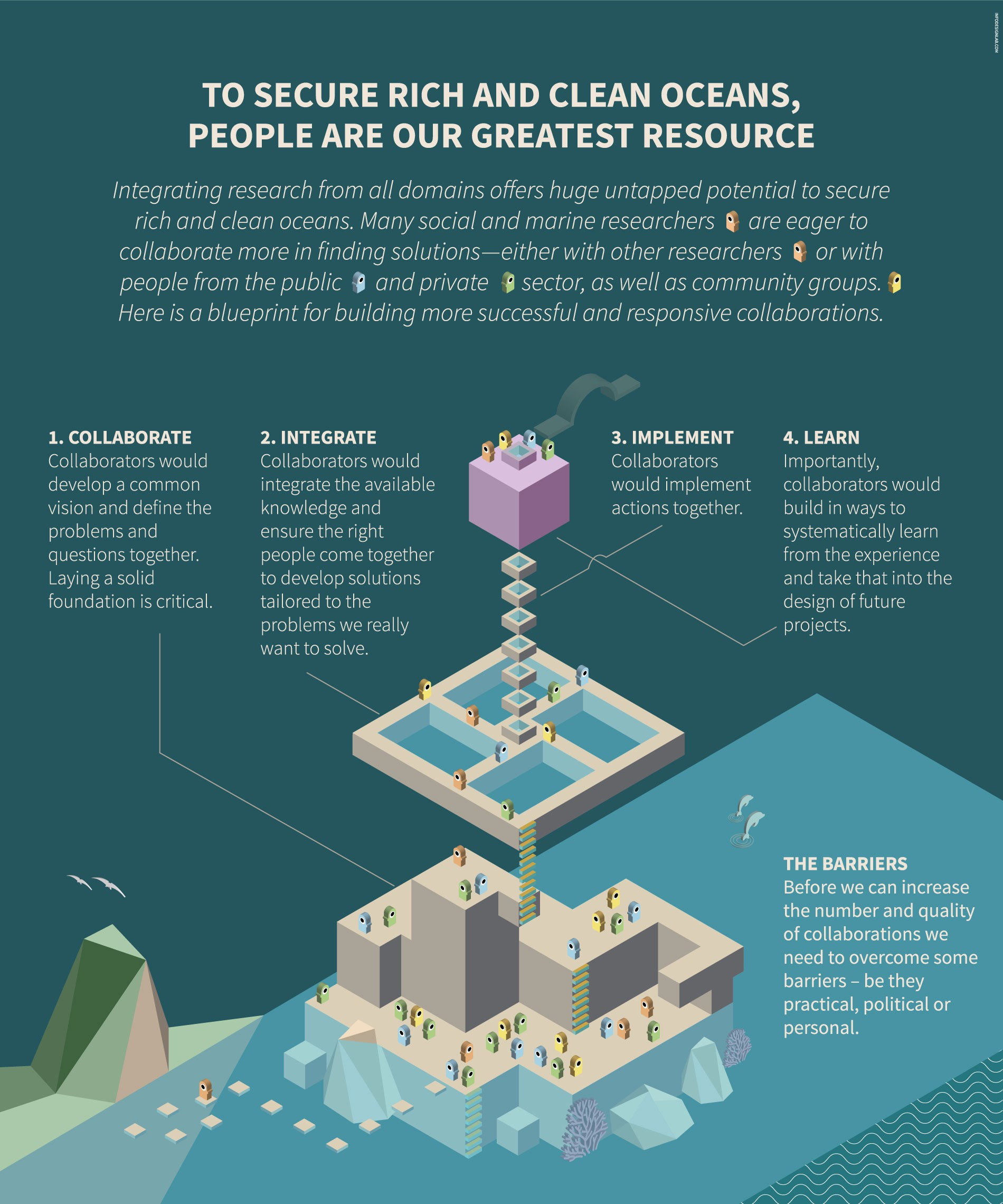 To secure rich and clean oceans people are our greatest resource a blueprint for building more successful and responsive collaborations to secure clean and rich oceans integrating research from all domains offers huge malvernweather Image collections