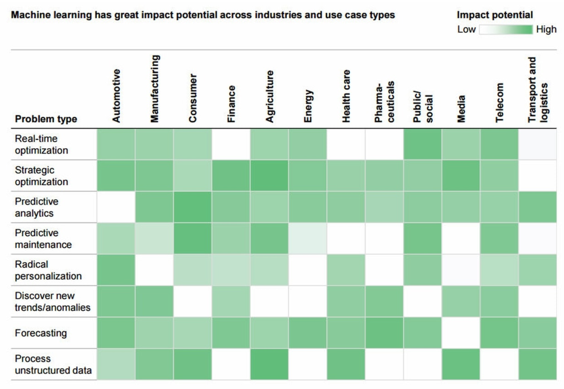 120 machine learning business ideas from the latest mckinsey report