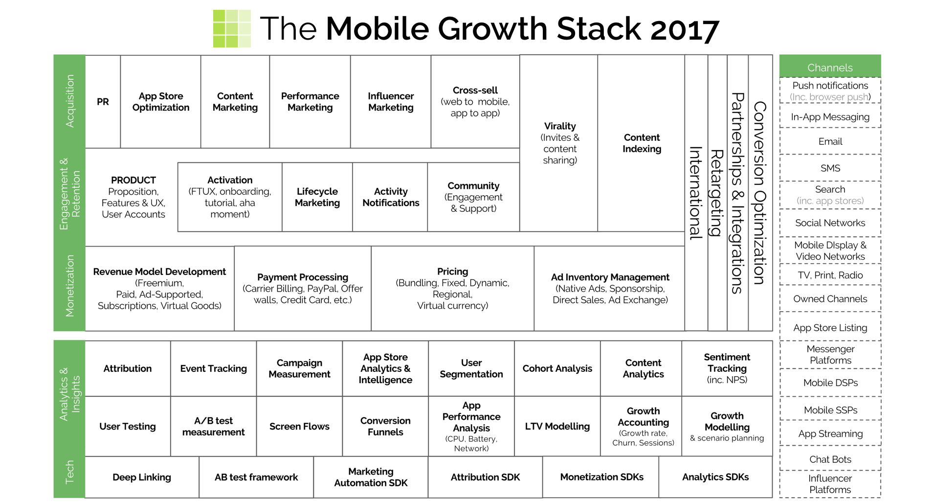 Source international products font stacking - What Is The Mobile Growth Stack