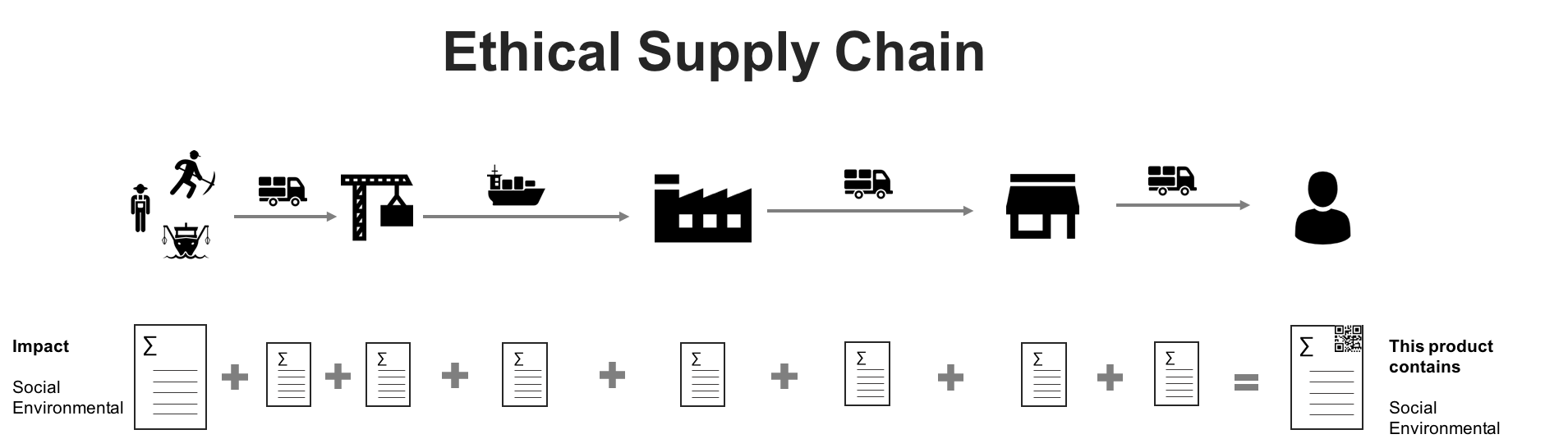 A vision of an ethical supply chain