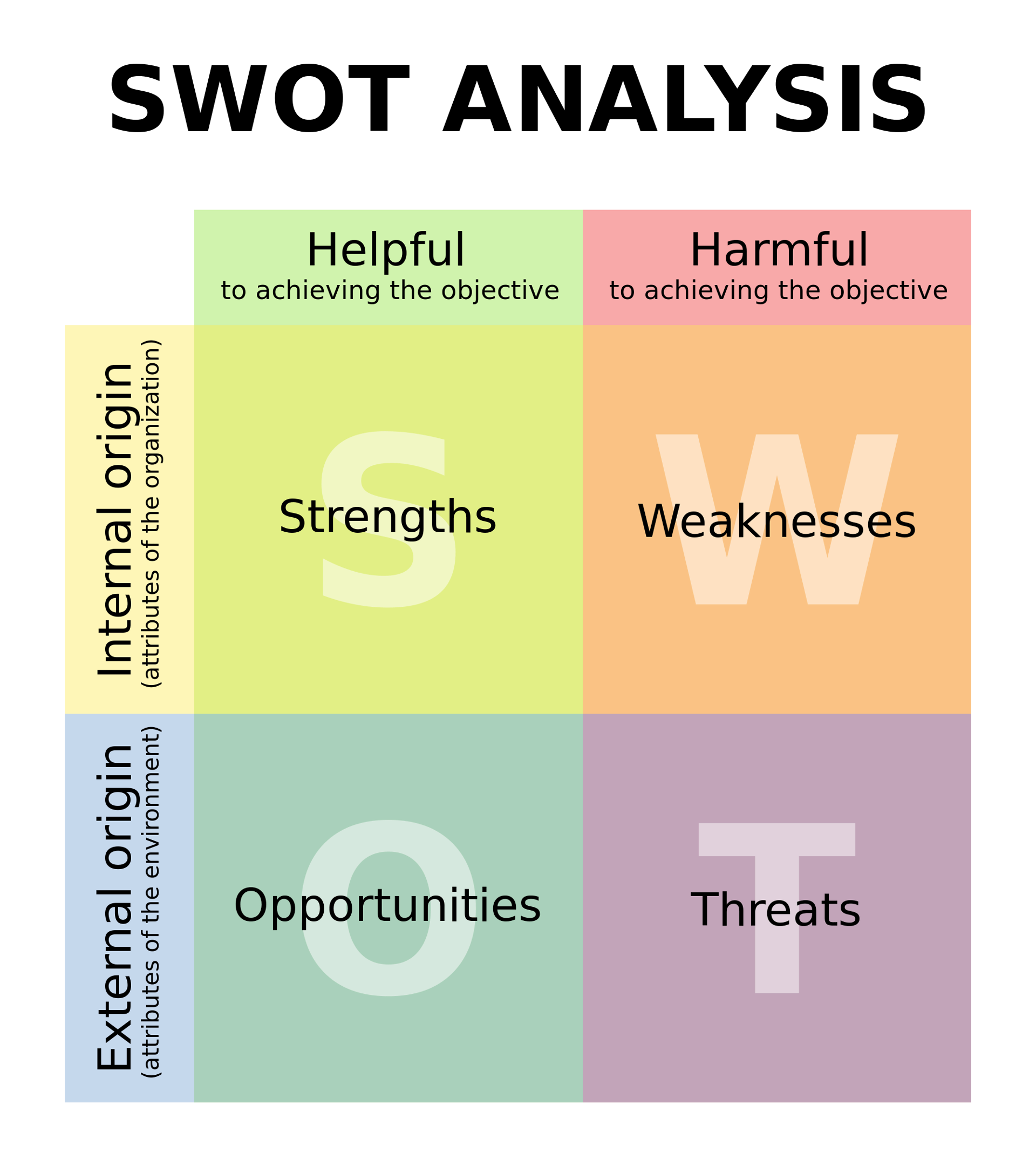 swot analysis for personal improvement ideas switching medium