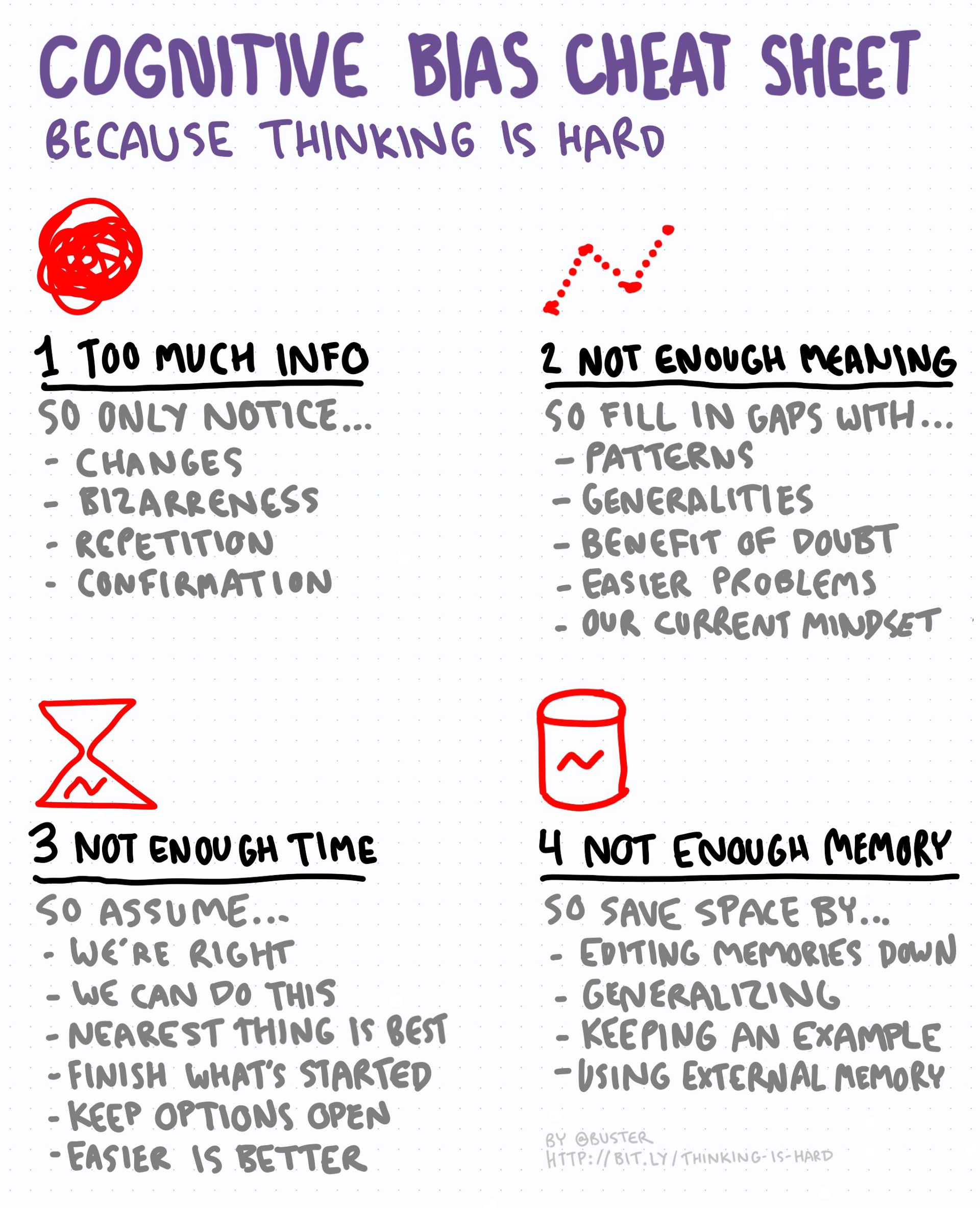Cognitive Bias Cheat Sheet Simplified Thinking Is Hard Medium