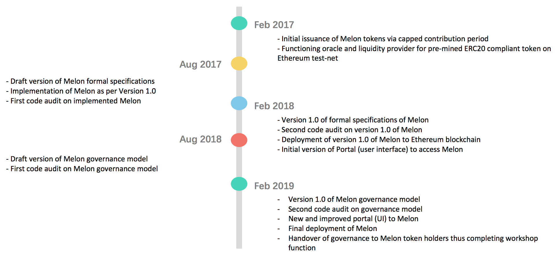 what is roadmap in cryptocurrency