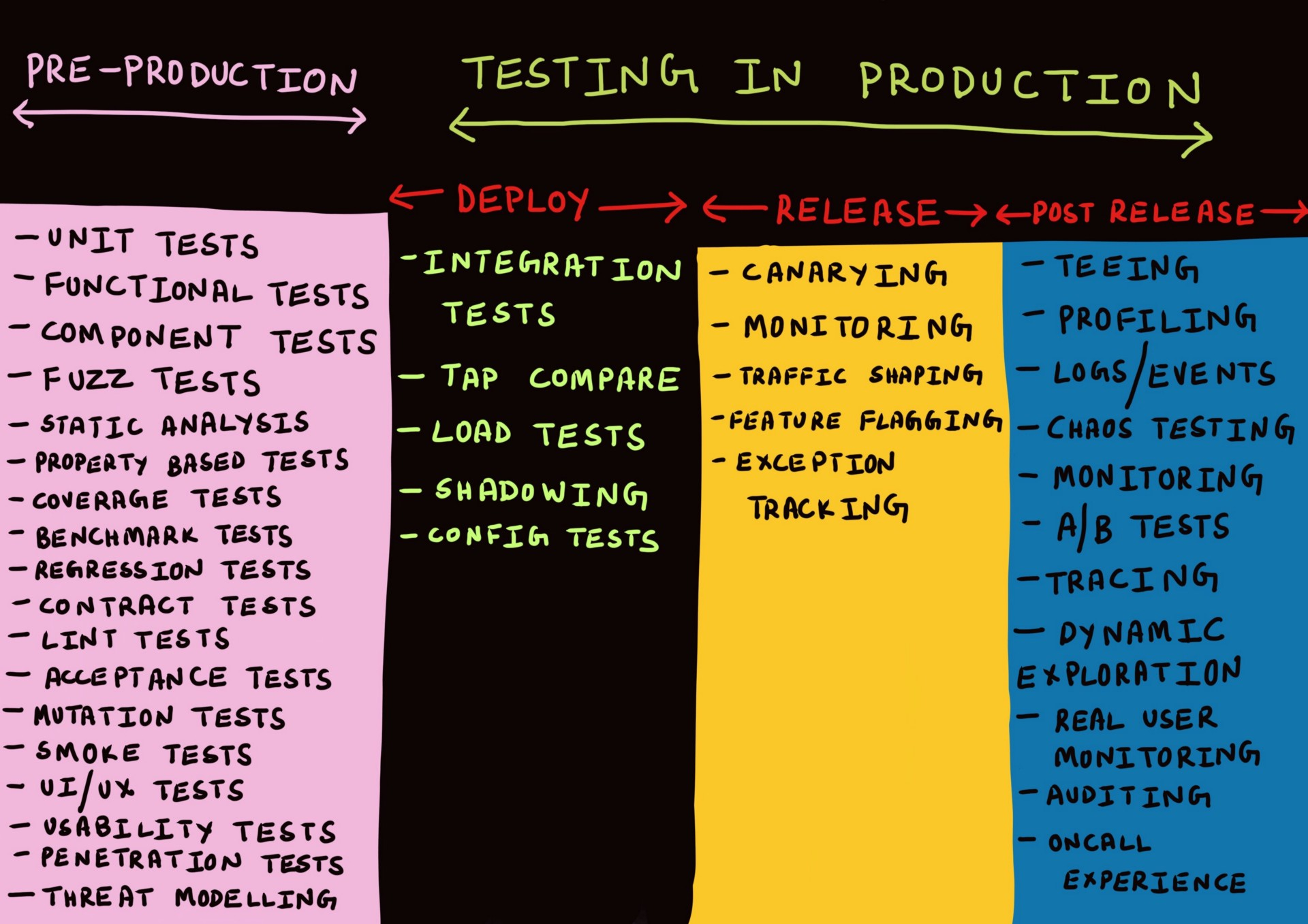 Testing In Production The Safe Way Cindy Sridharan Medium