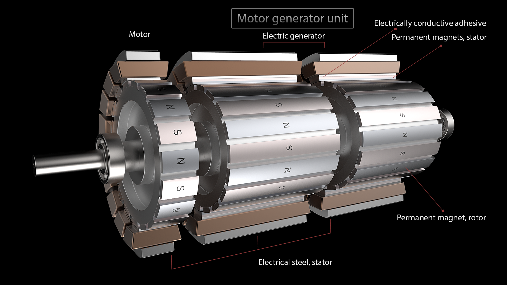 electric generator. Motor Generator Unit. Permanent Magnets Are Located On The Rotor And Stator Of Electric Generator. Electrical Steel, Stator.