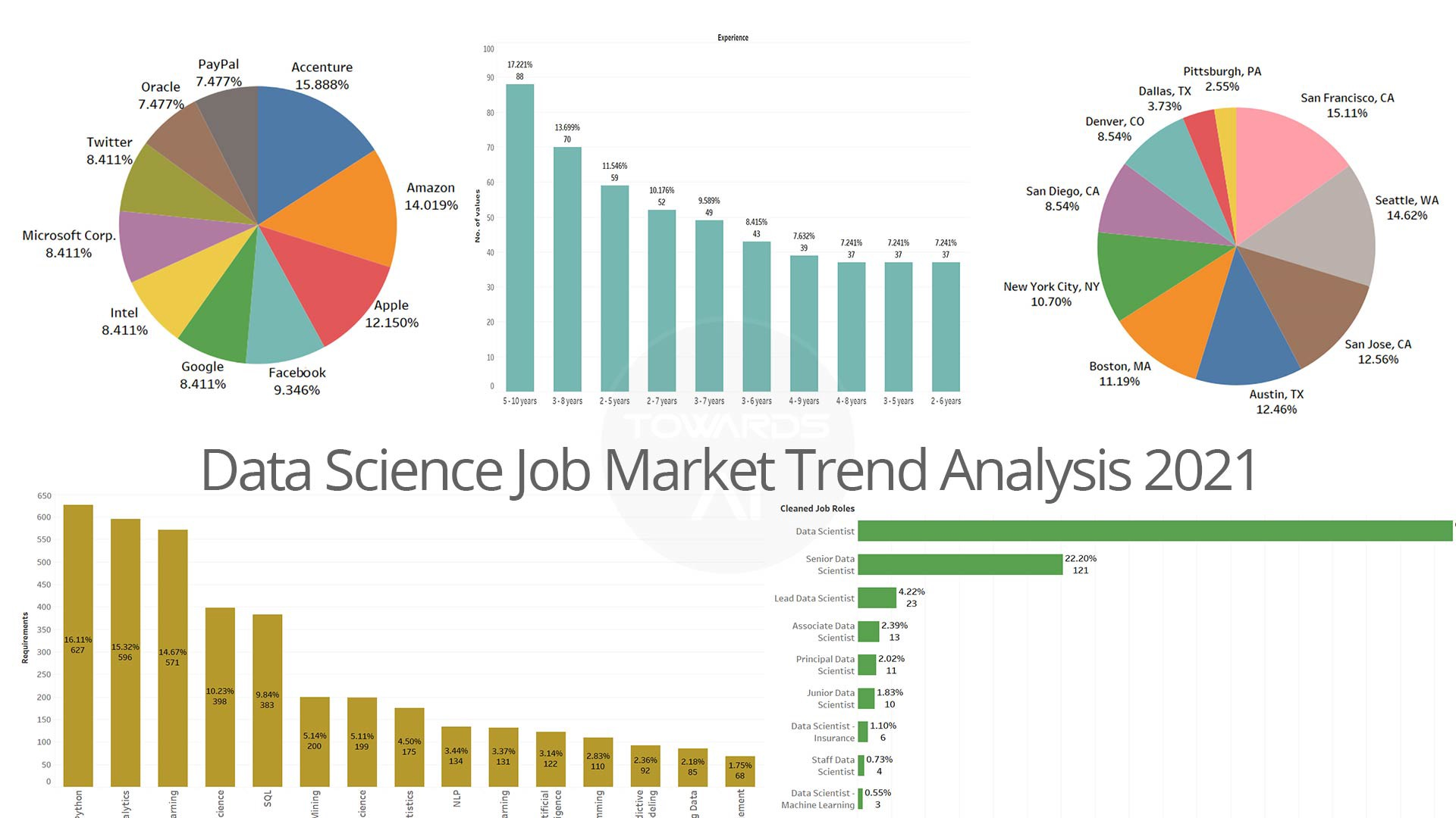 Data Science Job Market Trend Analysis for 2021