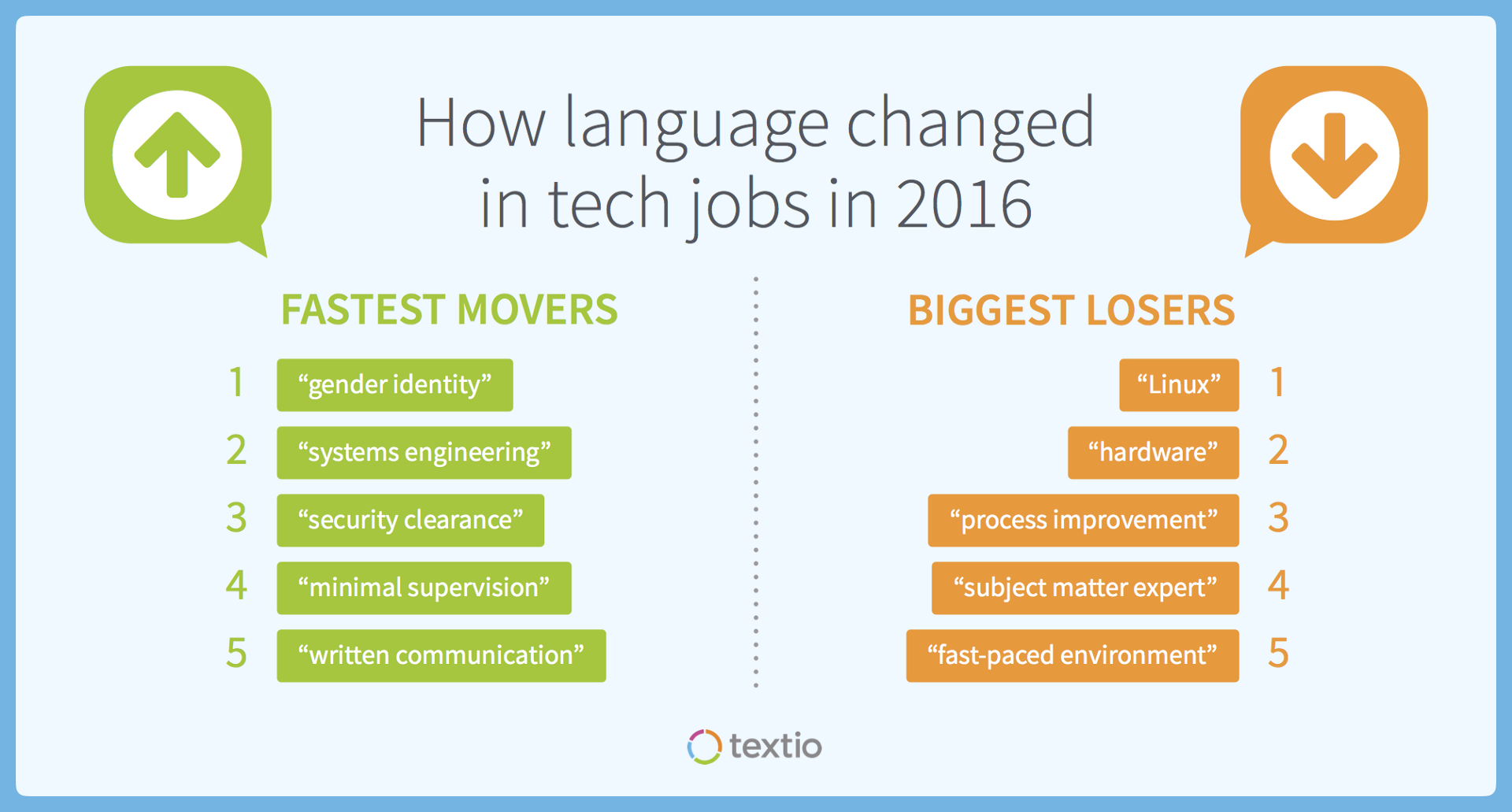 tech job language in word nerd