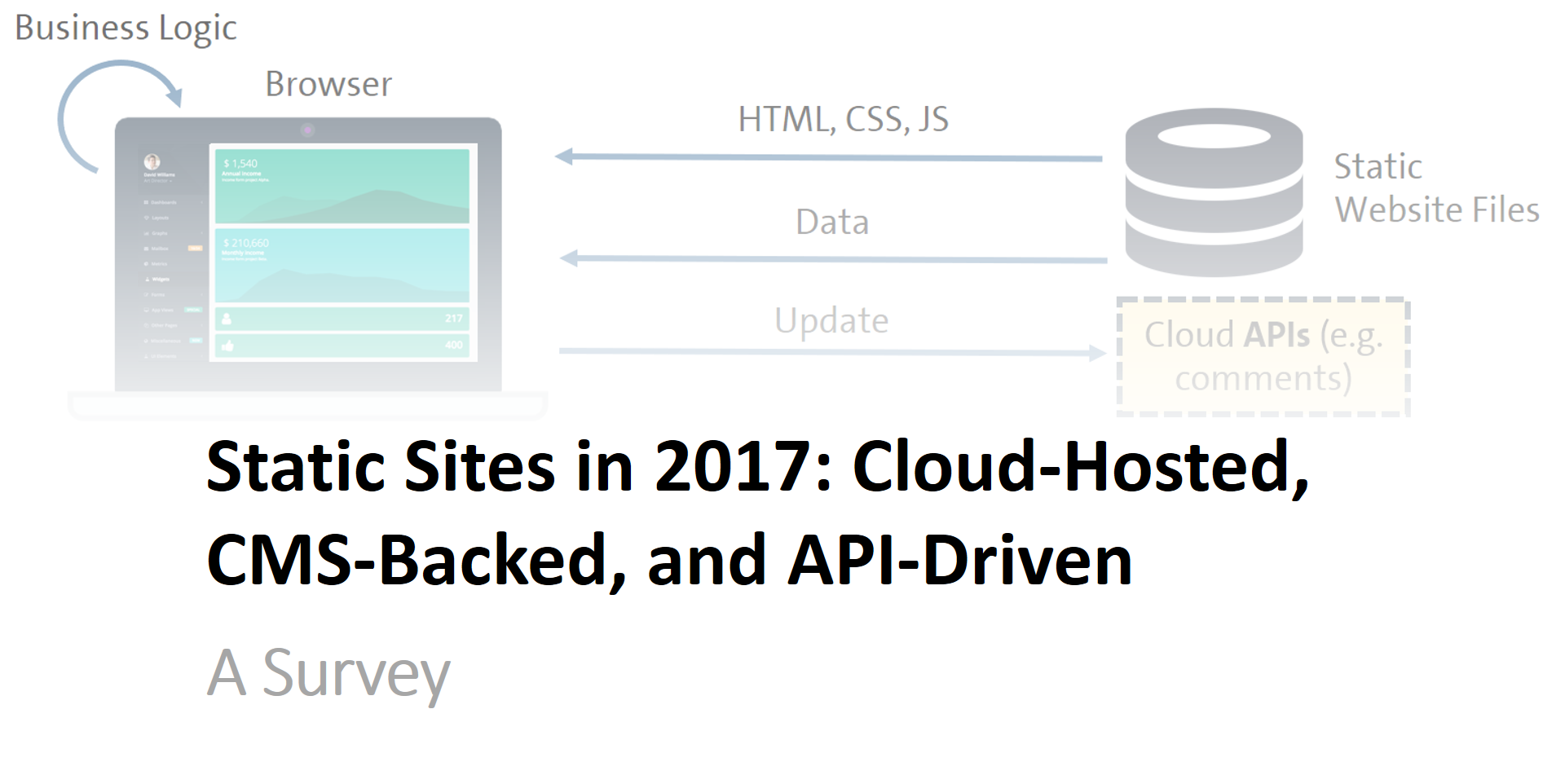 Building Static Sites in 2017: Cloud-Hosted, CMS-Backed, and API ...