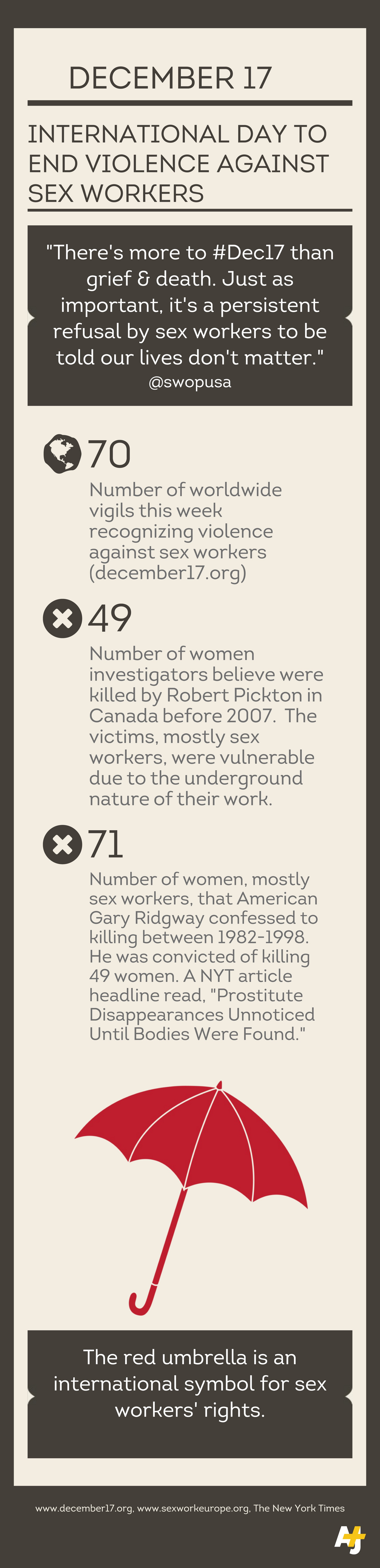 Infographic international day to end violence against sex workers biocorpaavc