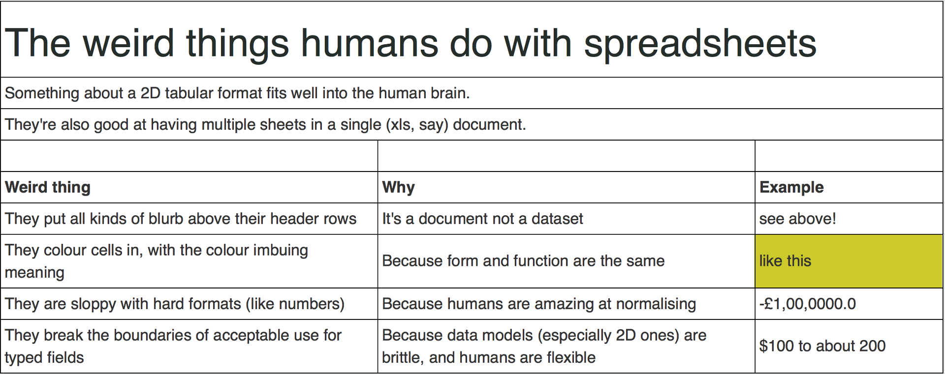 the hacks works and perks of open data what i learned from csvconfv2