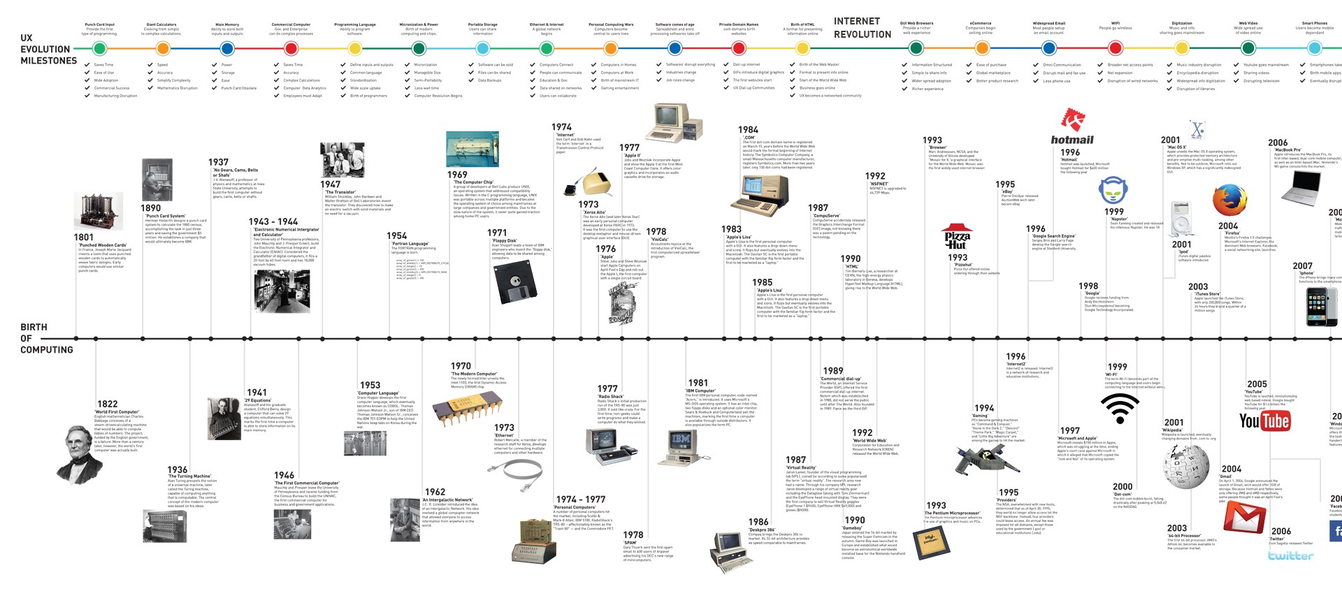 a history of computer The history of computer programming an overview of computer programming computer programmer (probably) you probably use computers and programs on a daily basis, but you might not be aware that the first pre-computers didn't even use electricity or that the first computer programmer was a woman.