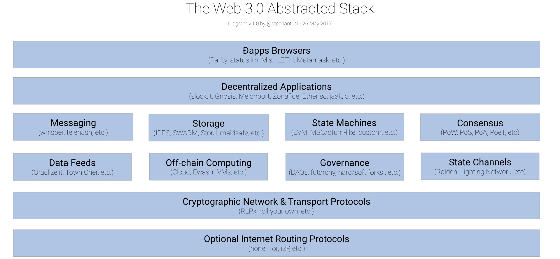 Web 30 revisited part one across chains and across protocols the web 30 stack hugely simplified believe it or not pooptronica