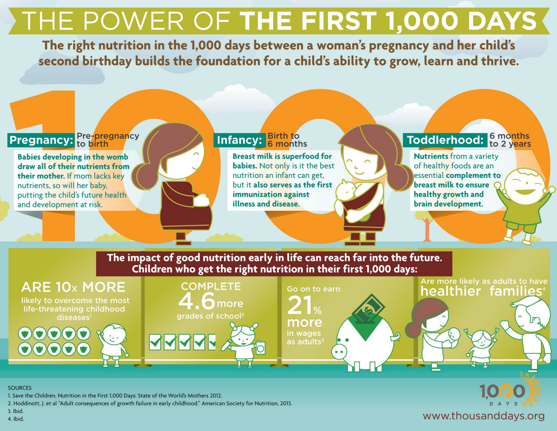 Lessons From The First 1000 Days AMPLIFY Medium