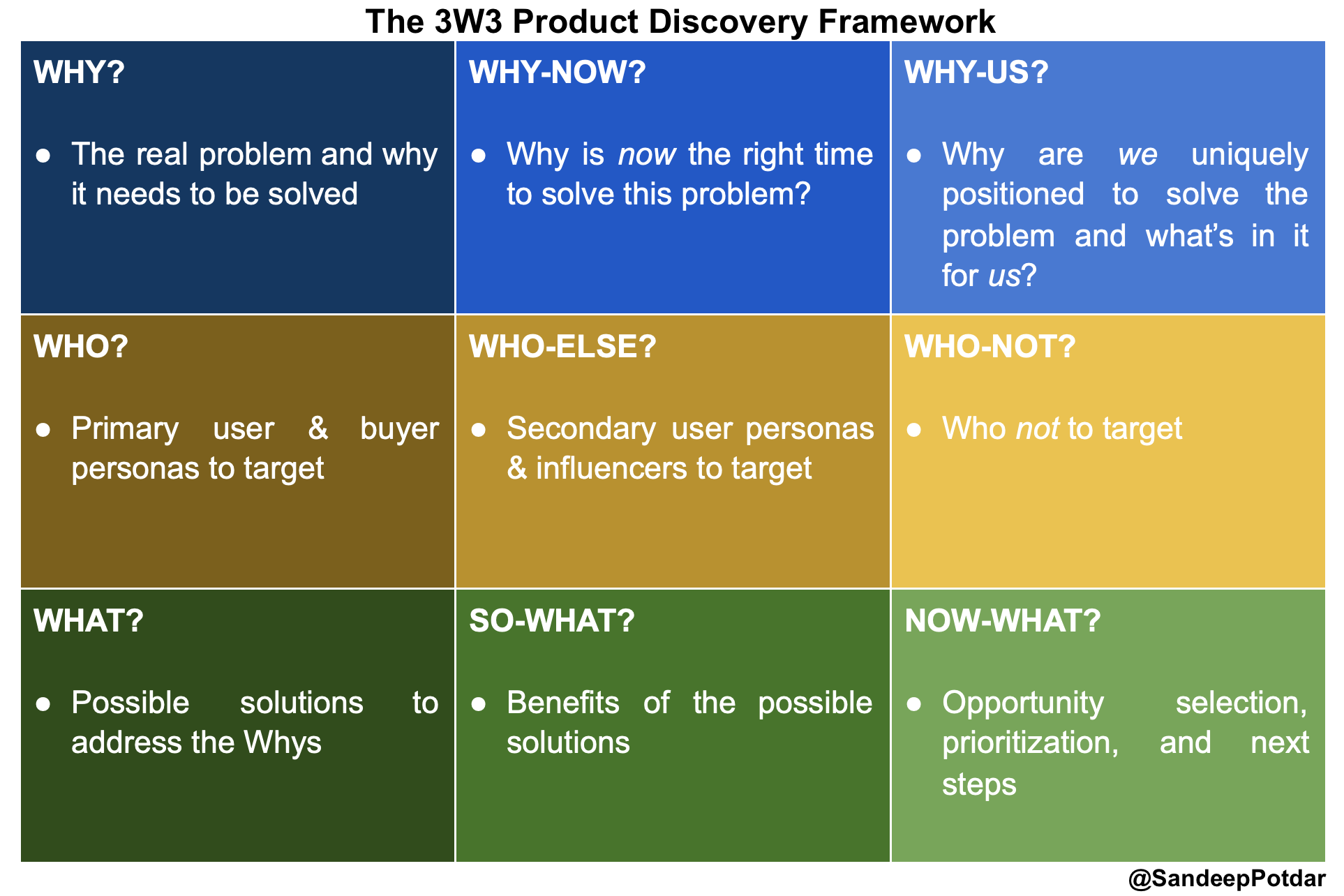 Product Discovery using the 3W3 Framework
