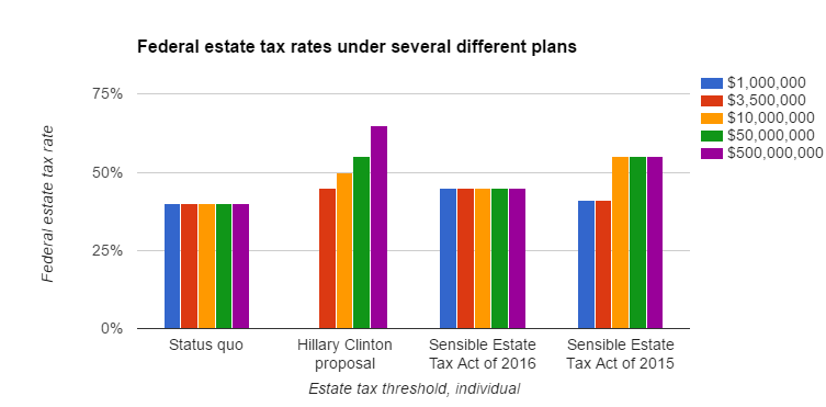 last week hillary clinton announced a proposal to hike the estate tax
