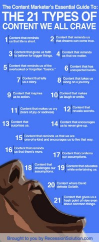 The Content Marketer's Essential Guide - The 21 Types of Content We all Crave [Infographic]
