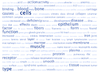 word cloud of medical school topics