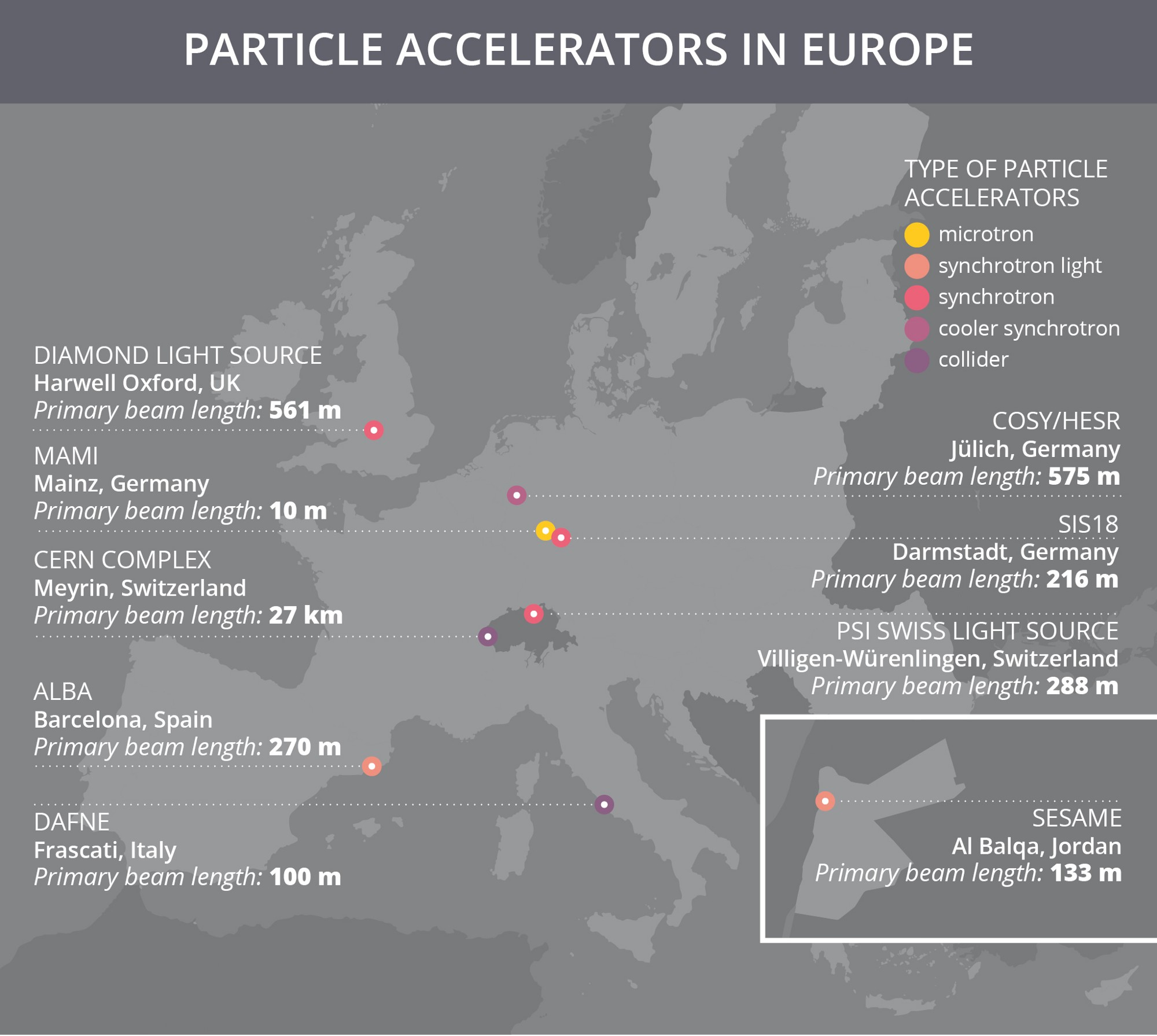 The length and type of each accelerator defines the type of research that can be carried out, from the production of X-rays to colliding quarks.