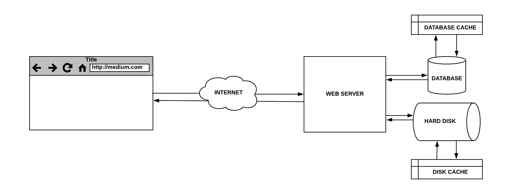 The Hidden Components Of Web Caching Freecodecamporg Diagram Browser Requesting A Page From Server Simple With Database