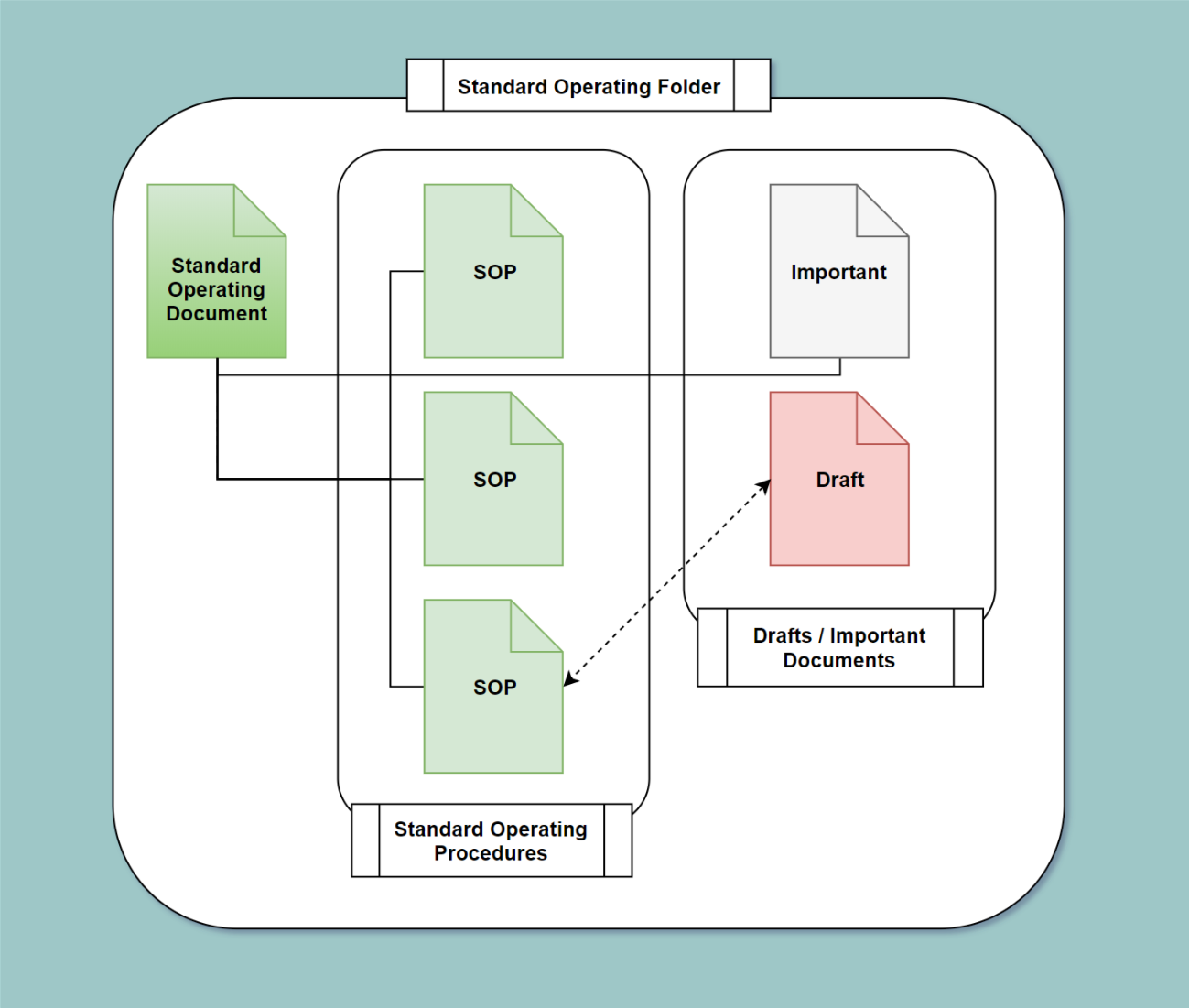 Building A Business Machine The Ultimate Guide To Standard Process Flow Diagram Google Docs Action Go Ahead And Make Folder In Drive Called Operating Two More Folders Inside This Titled
