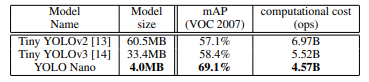 *YOLO Nano is 4.0MB, which is >15.1× and >8.3× smaller than Tiny YOLOv2 and Tiny YOLOv3, respectively.*