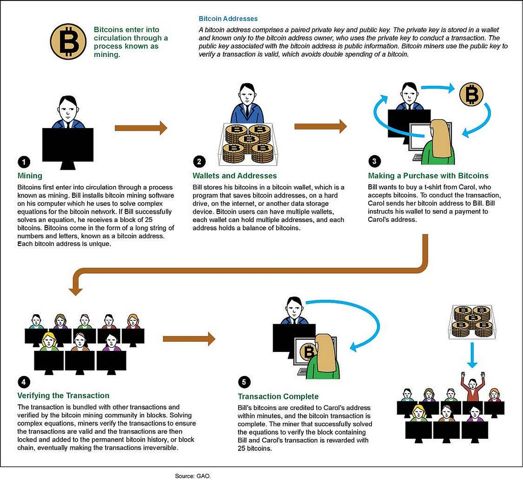 For An Introduction To On Programma Your Bitcoin Mining Operation What NAICS Code Do You Use Business