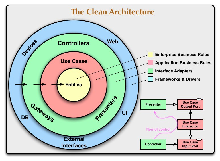 The Clean Architecture by Robert C. Martin (Uncle Bob)