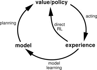 "The outside circle depicts model-based RL; the ""direct RL"" loop depicts model-free RL"