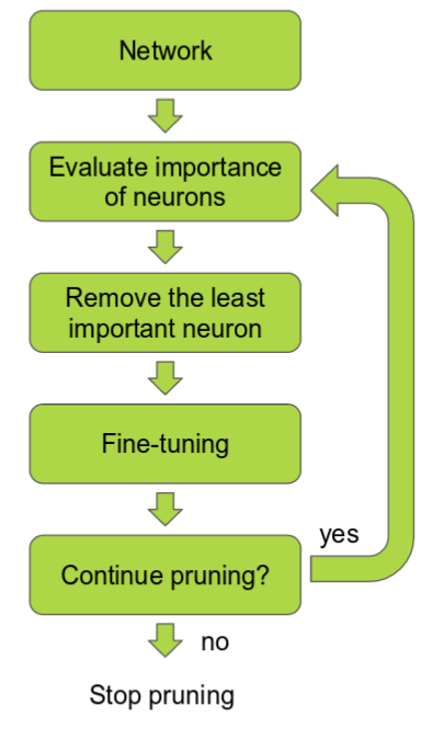 Fig 2: Neural Network Pruning as a backward filter ([Pruning Convolutional Neural Networks for Resource Efficient Inference](https://arxiv.org/abs/1611.06440))