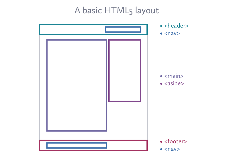 A Semantic View of Web Page Layout