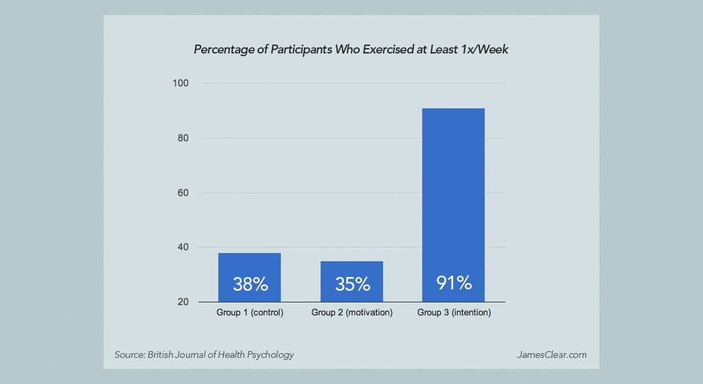 Percentage of Participants Who Exercised