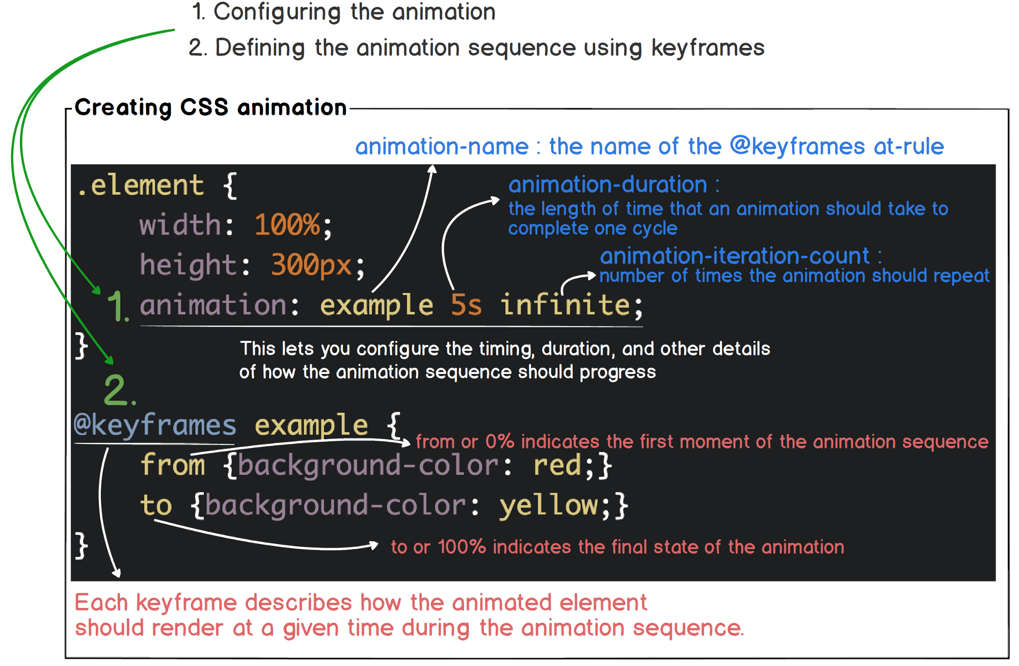2 background images in one div css - Check Out Using Css Animations For More Details