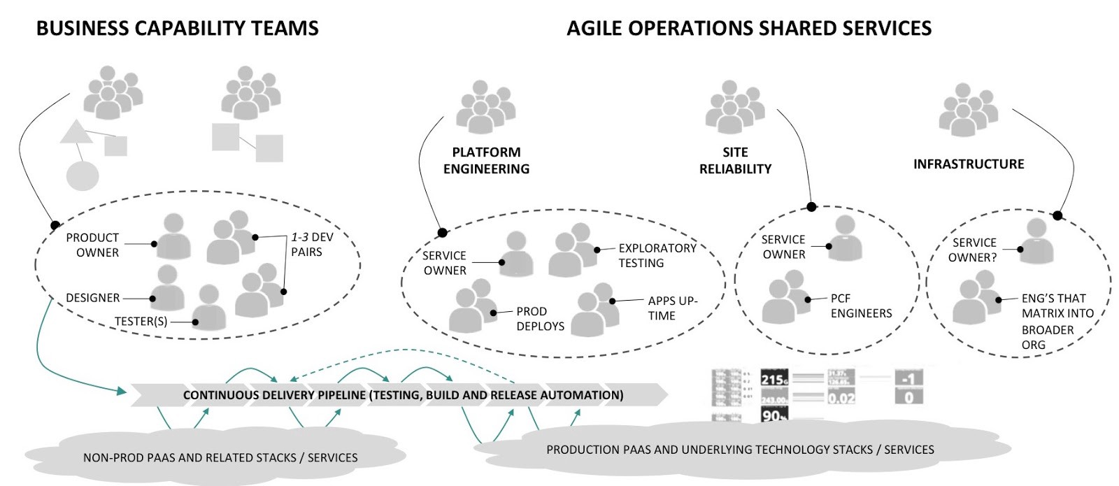 Roles And Responsibilities For Devops Agile Teams Template In Addition Data Structure Diagram On Line These Two Clusters Map To An Organizational Layering We See Cloud Native Organizations While Not Depicted The
