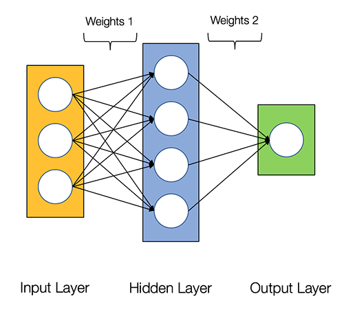 [Image credit](https://towardsdatascience.com/how-to-build-your-own-neural-network-from-scratch-in-python-68998a08e4f6): A simplified neural network architecture