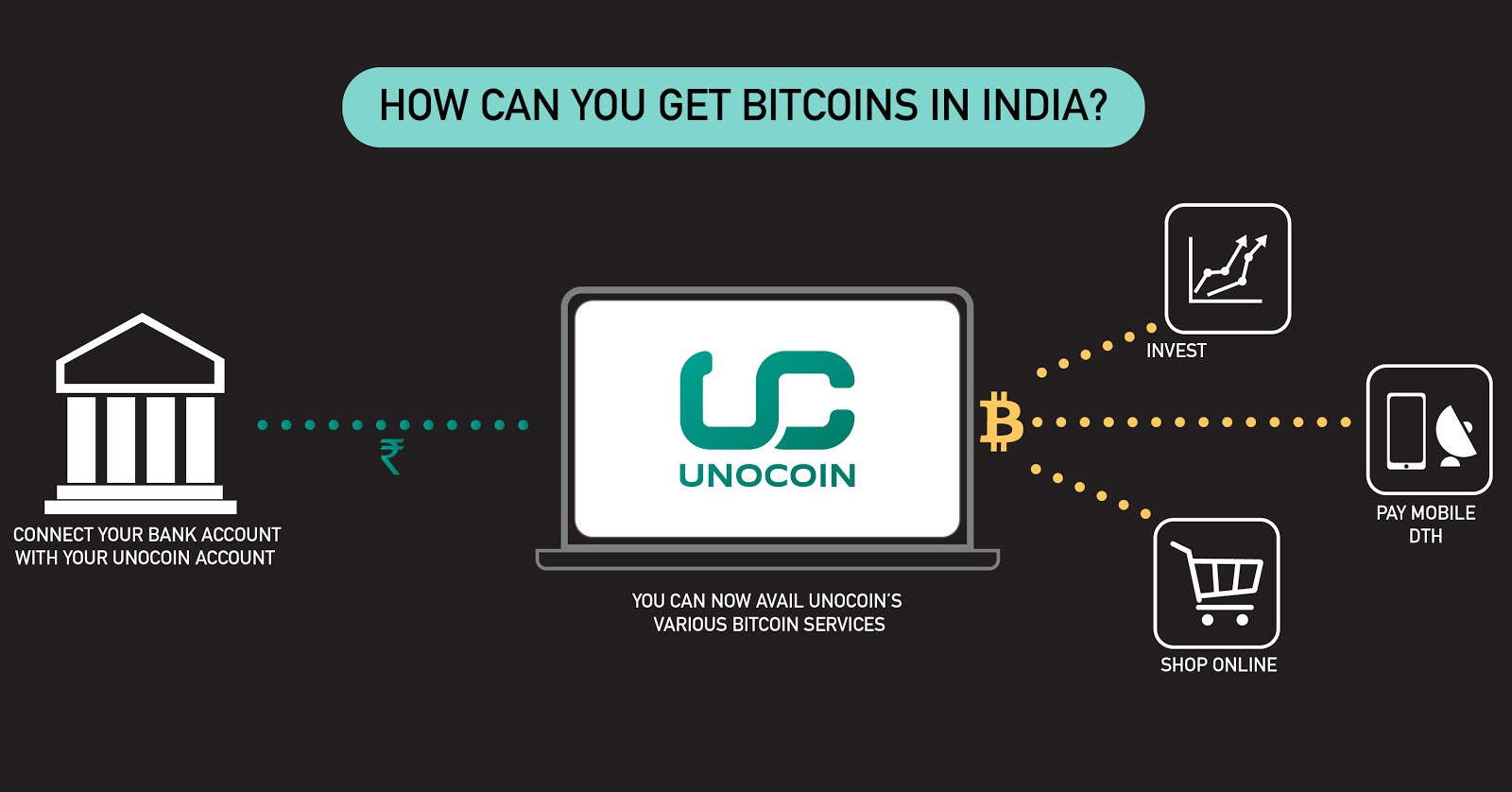 unocoin cryptocurrency exchange in india
