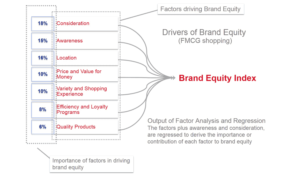 brand equity measurement Together, more effective measurement of financial brand value, brand equity and marketing activities should enable corporate boardrooms with the strategic tools necessary to enhance long-term customer loyalty, brand equity and shareholder value.
