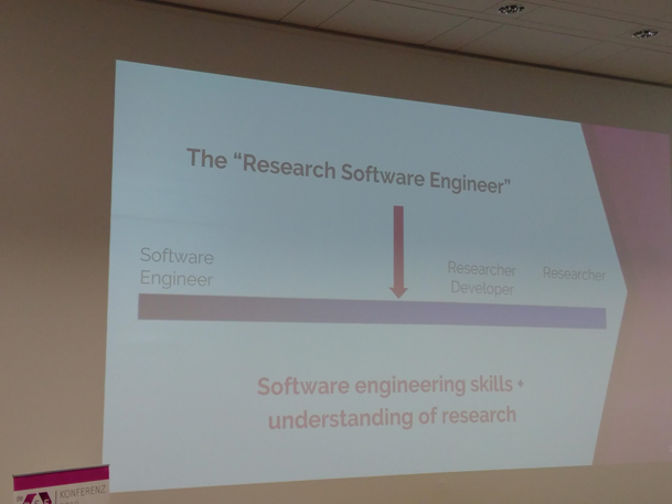Slide from the presenation of Alys Brett pointing at the position of RSEs in between Software Engineering and Research.