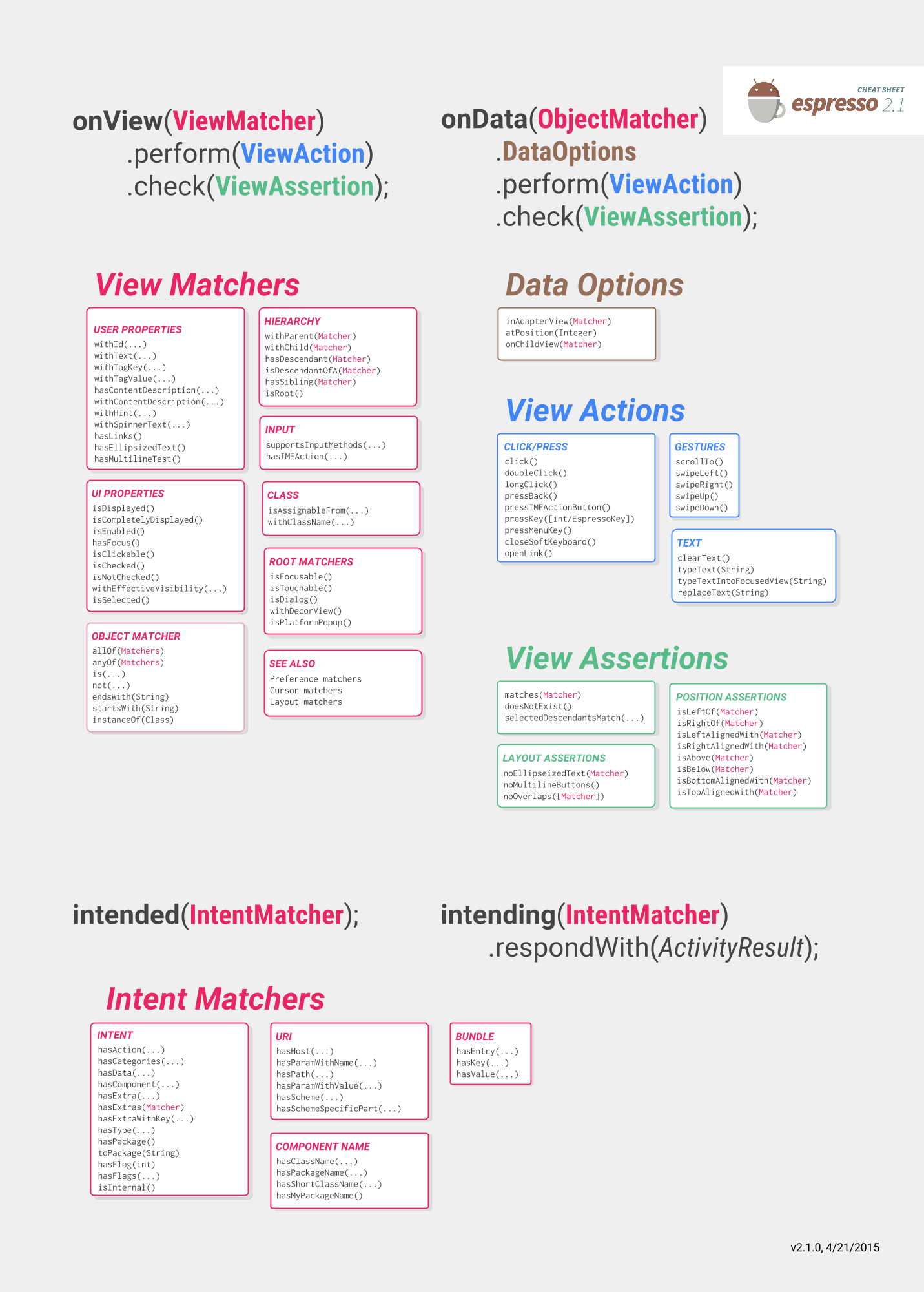 android cheat sheet