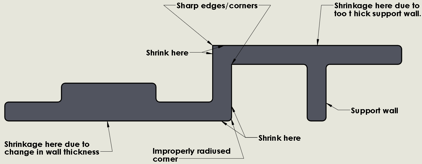 Engineering Guidelines To Designing Plastic Parts For Injection Molding Process Flow Diagram Reaction Moulding Part Design Shows Improperly Designed Areas Prone Sink Marks
