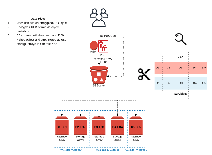 *Example Data Flow for encrypted S3 Object Upload*
