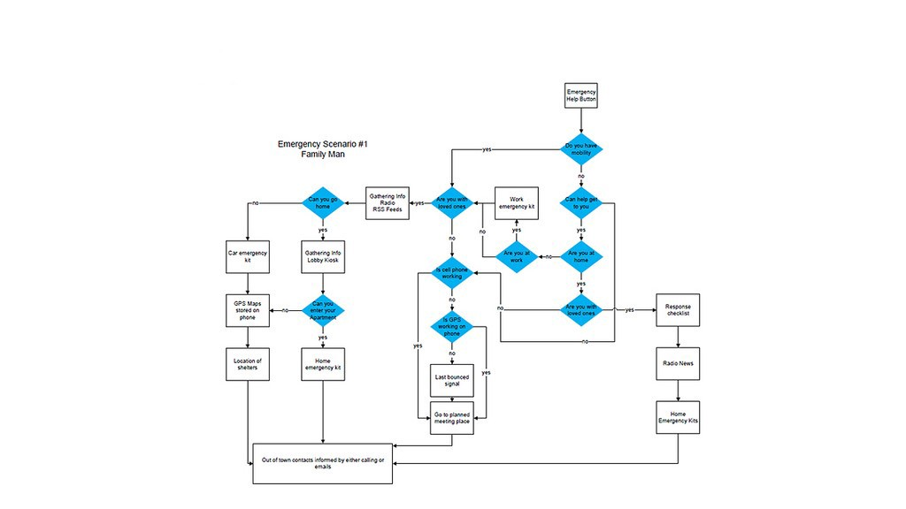 cpoe workflow diagram user interface development flow. 8-step process – the ... #11